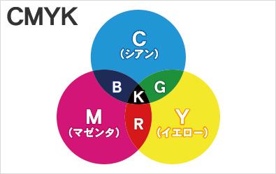 CMYKカラー(色料の三原色)