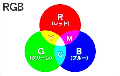 RGBカラー(光の三原色)